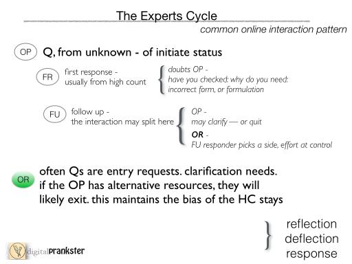 PranksterNotes expertCyc